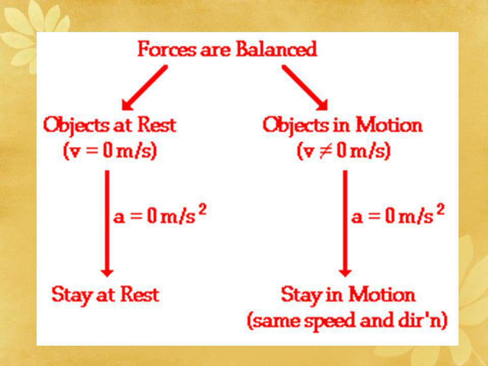 If two forces are in opposite directions, then the net force is the difference between the two forces, and it is in the direction of the larger force.
