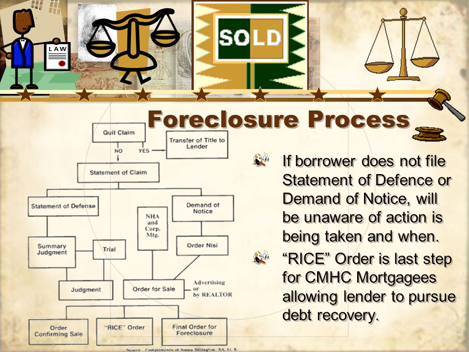 Foreclosure Process If borrower does not file Statement of Defence or Demand of Notice, will be unaware of action is being taken and when.