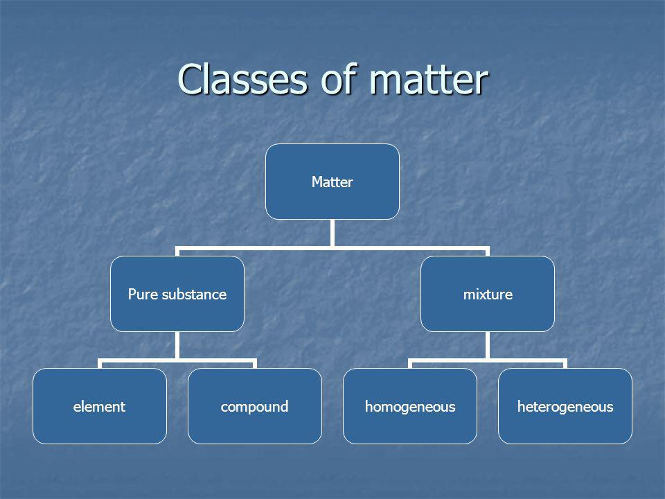 Classes of matter Matter Pure substance elementcompound mixture homogeneousheterogeneous