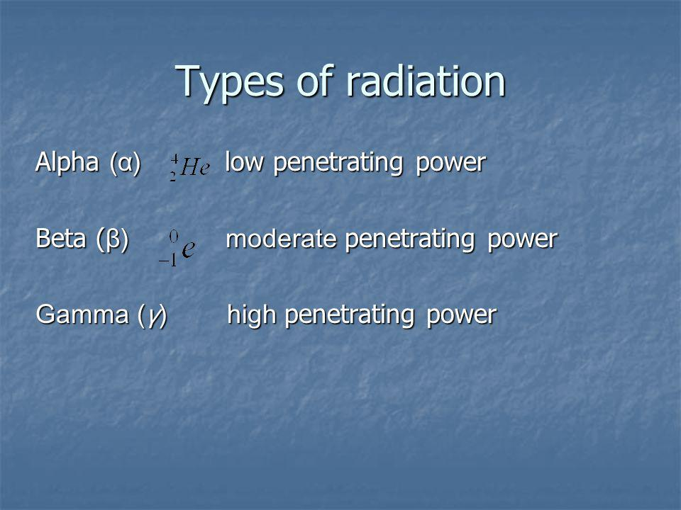 Types of radiation Alpha (α) low penetrating power Beta ( β) moderate penetrating power Gamma (γ) high penetrating power