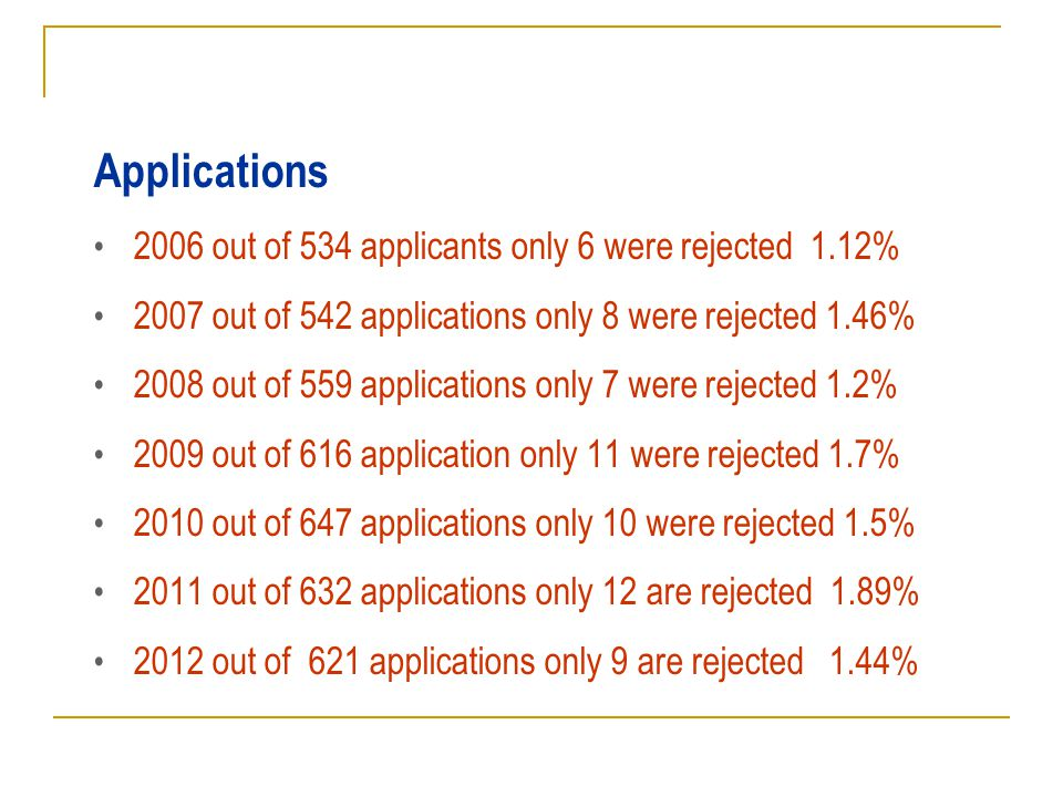 Applications 2006 out of 534 applicants only 6 were rejected 1.12% 2007 out of 542 applications only 8 were rejected 1.46% 2008 out of 559 applications only 7 were rejected 1.2% 2009 out of 616 application only 11 were rejected 1.7% 2010 out of 647 applications only 10 were rejected 1.5% 2011 out of 632 applications only 12 are rejected 1.89% 2012 out of 621 applications only 9 are rejected 1.44%