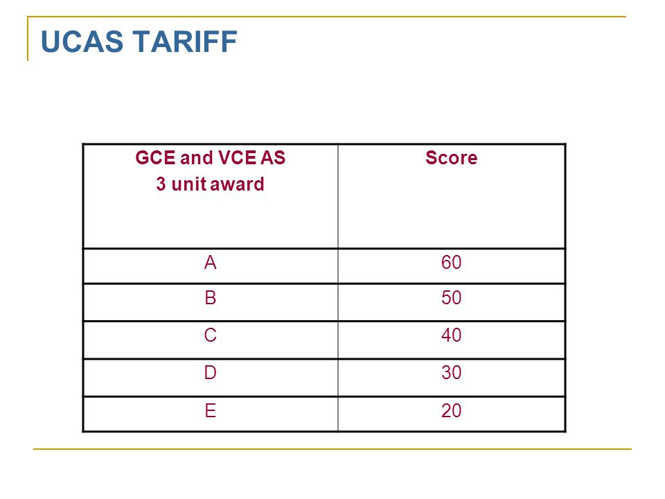 UCAS TARIFF GCE and VCE AS 3 unit award Score A60 B50 C40 D30 E20