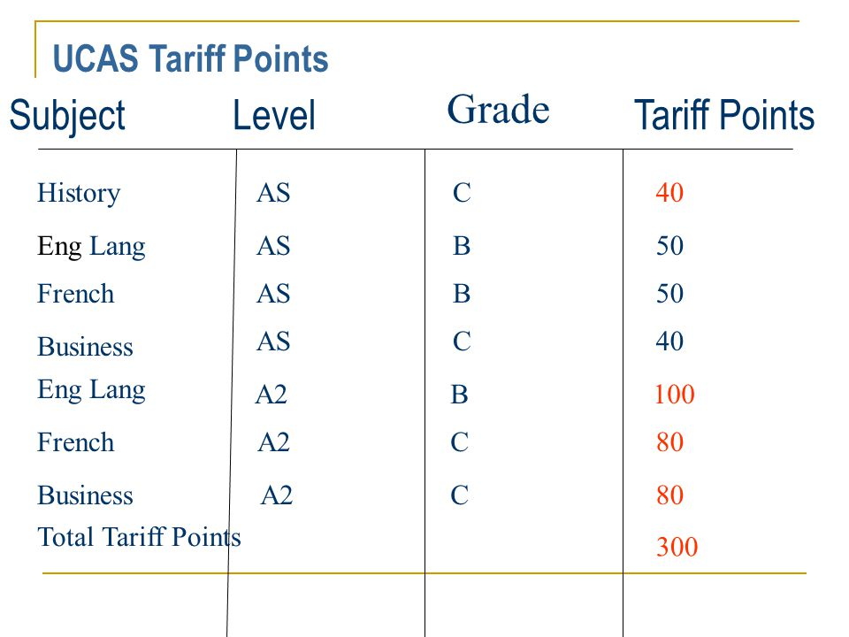 UCAS Tariff Points SubjectLevel Grade Tariff Points HistoryC40 Eng LangASB50 FrenchASB50 Business ASC40 Eng Lang A2 B100 French A2 C80 Business A2 C80