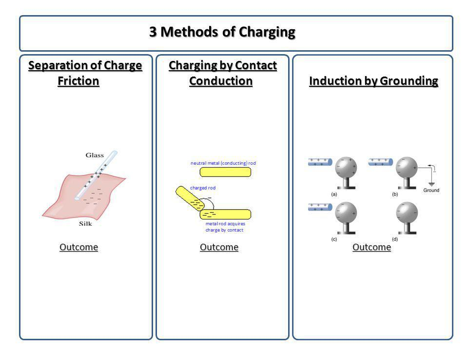 Detecting Charge: Charge Detecting Devices Describe Rutherfords findings in his famous Gold Foil Experiment.