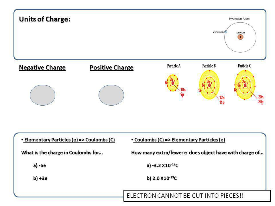 3 Methods of Charging Separation of ChargeCharging by Contact Friction ConductionInduction by Grounding Friction ConductionInduction by Grounding Outcome Outcome Outcome