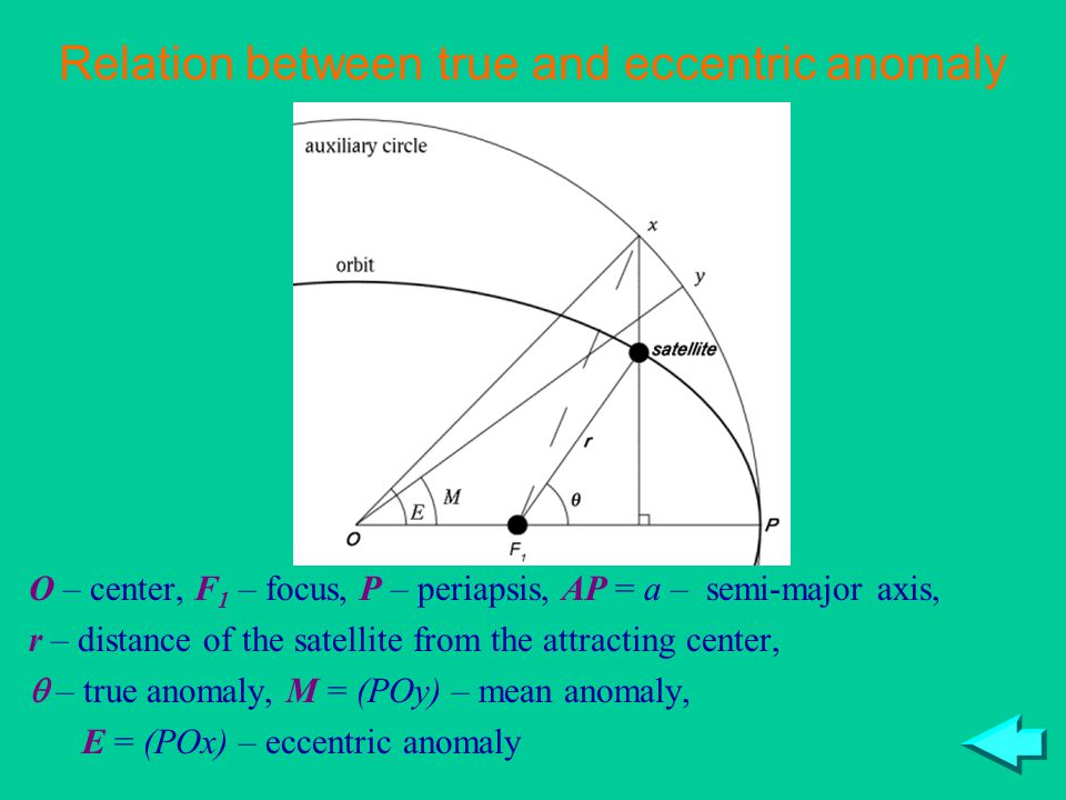 O – center, F 1 – focus, P – periapsis, AP = a – semi-major axis, r – distance of the satellite from the attracting center, – true anomaly, M = (POy) – mean anomaly, E = (POx) – eccentric anomaly Relation between true and eccentric anomaly