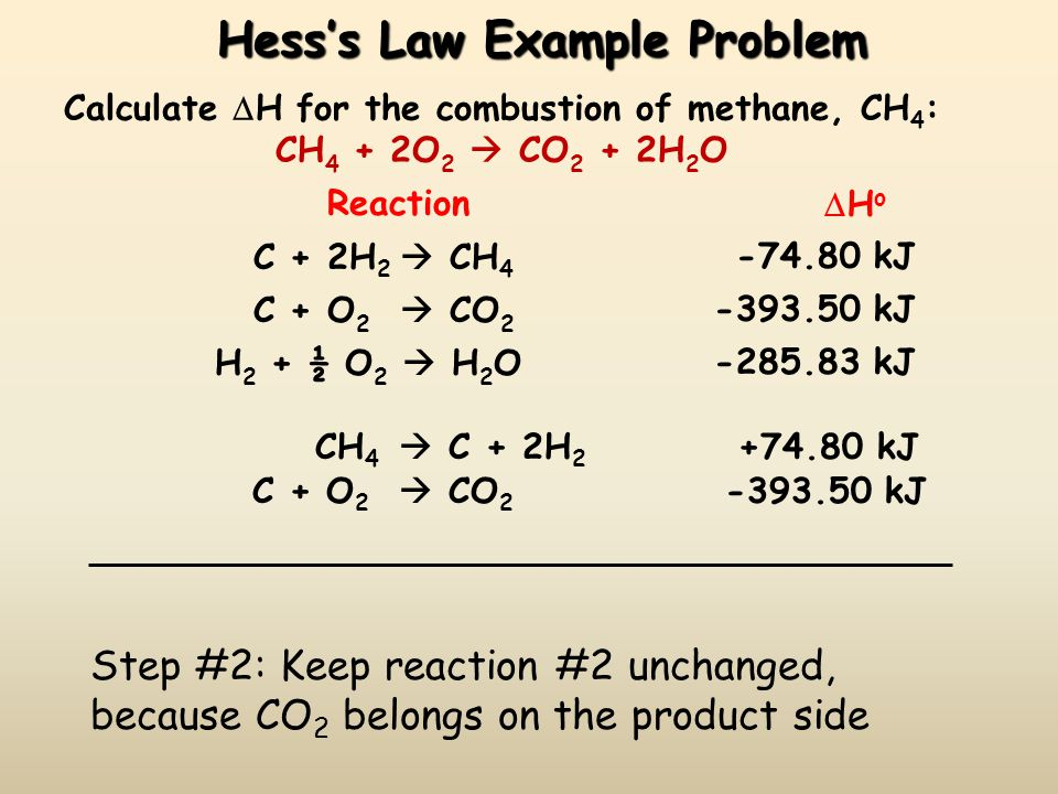 Hesss Law Example Problem Calculate H for the combustion of methane, CH 4 : CH 4 + 2O 2 CO 2 + 2H 2 O Reaction H o C + 2H 2 CH 4 -74.80 kJ C + O 2 CO 2 -393.50 kJ H 2 + ½ O 2 H 2 O-285.83 kJ CH 4 C + 2H 2 +74.80 kJ Step #2: Keep reaction #2 unchanged, because CO 2 belongs on the product side C + O 2 CO 2 -393.50 kJ