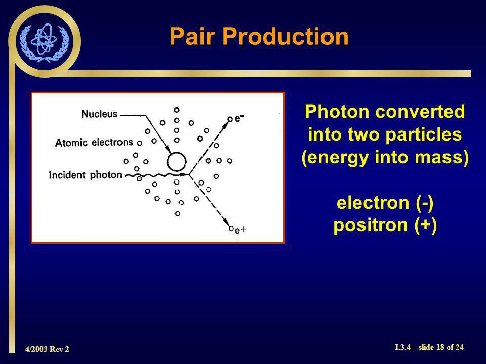 4/2003 Rev 2 I.3.4 – slide 18 of 24 Pair Production Photon converted into two particles (energy into mass) electron (-) positron (+)