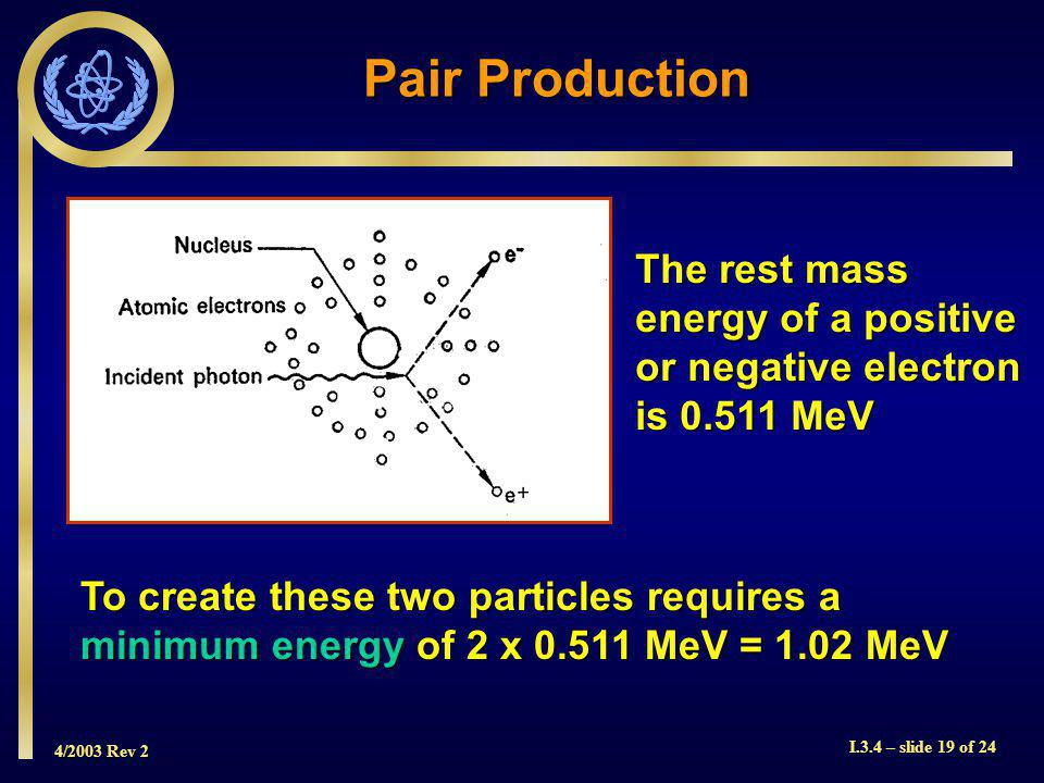 4/2003 Rev 2 I.3.4 – slide 19 of 24 Pair Production The rest mass energy of a positive or negative electron is 0.511 MeV To create these two particles requires a minimum energy of 2 x 0.511 MeV = 1.02 MeV