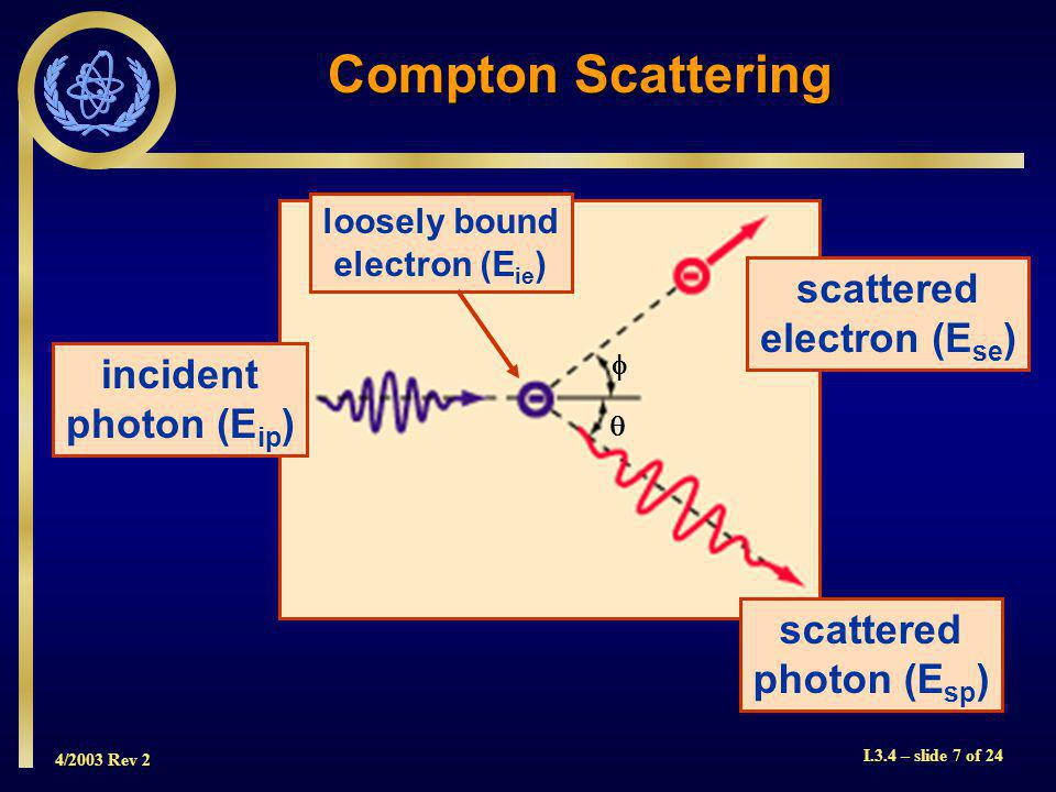 4/2003 Rev 2 I.3.4 – slide 7 of 24 Compton Scattering incident photon (E ip ) scattered photon (E sp ) scattered electron (E se ) loosely bound electron (E ie )