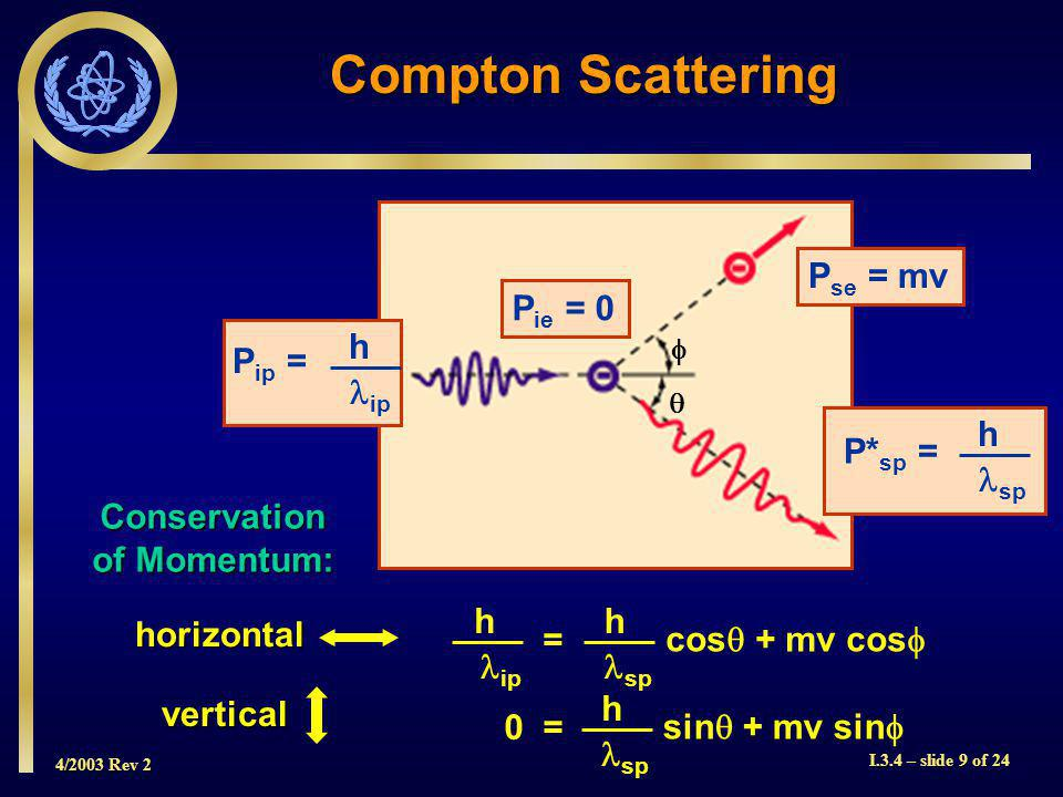 4/2003 Rev 2 I.3.4 – slide 9 of 24 Compton Scattering P se = mv P ip = h ip P* sp = h sp Conservation of Momentum: h ip = h sp cos + mv cos 0 = h sp sin + mv sin horizontal vertical P ie = 0