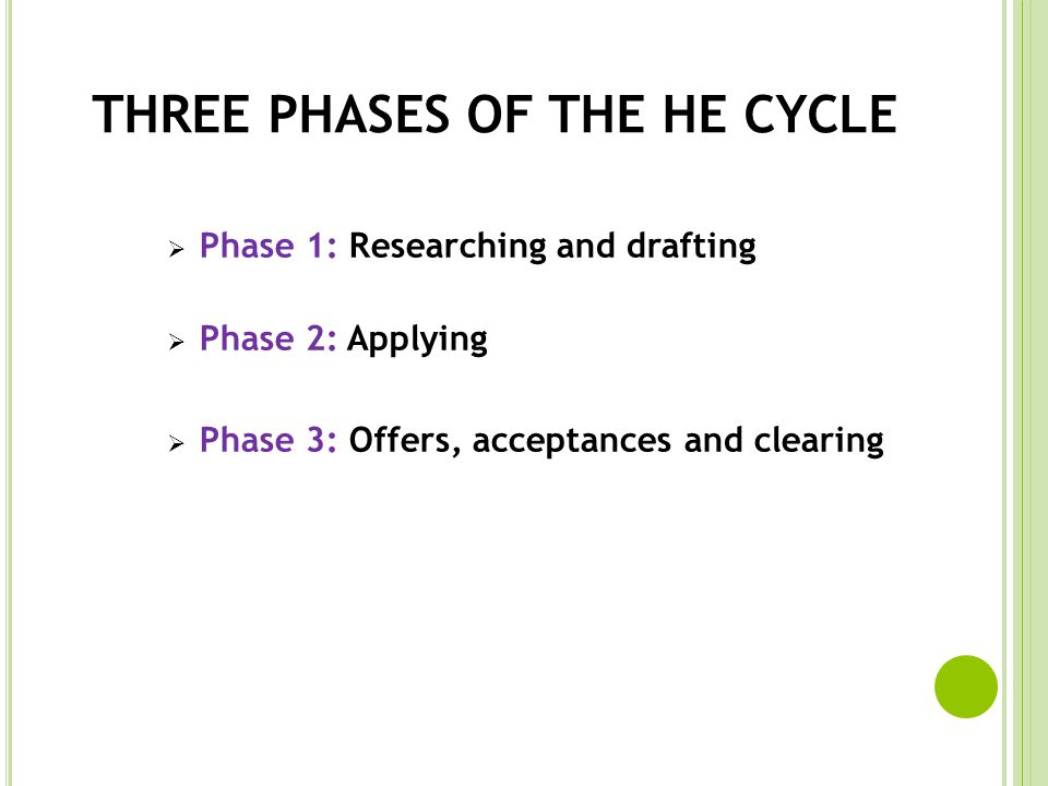 THREE PHASES OF THE HE CYCLE Phase 1: Researching and drafting Phase 2: Applying Phase 3: Offers, acceptances and clearing