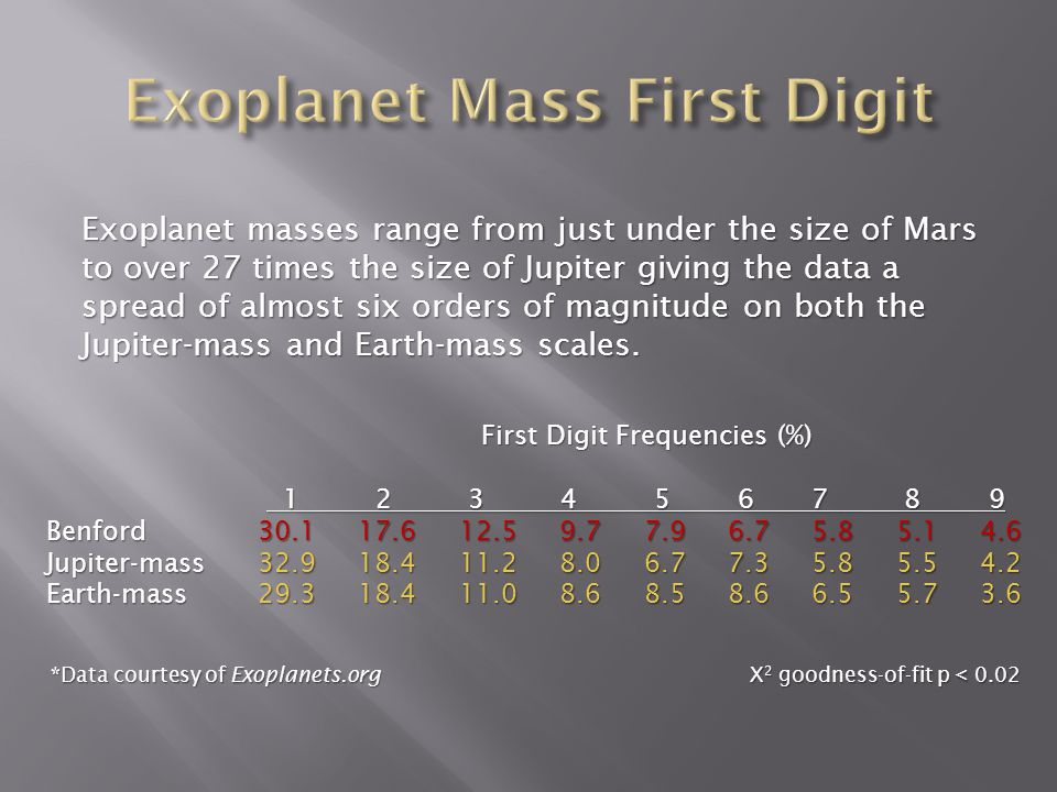 Expected percentage according to Benfords Law compared with the exoplanet first digit distributions in both Jupiter and Earth mass equivalent units.