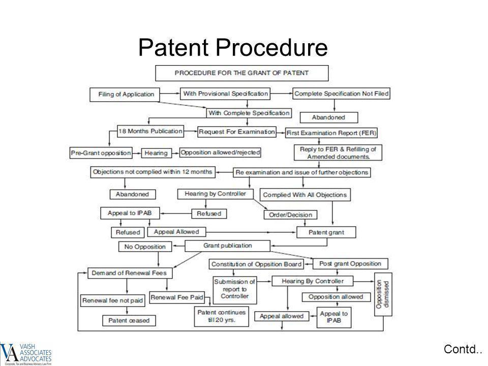 Patent Procedure Contd..