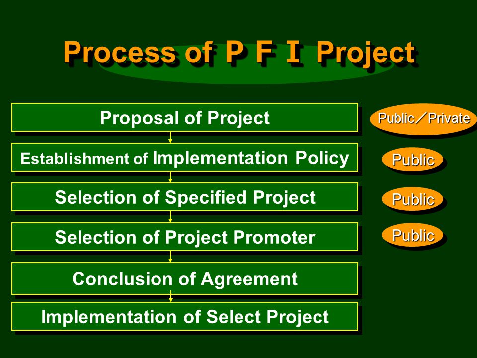 Process of Project Proposal of Project Public Private Establishment of Implementation Policy PublicPublic Selection of Specified Project PublicPublic Selection of Project Promoter PublicPublic Conclusion of Agreement Implementation of Select Project