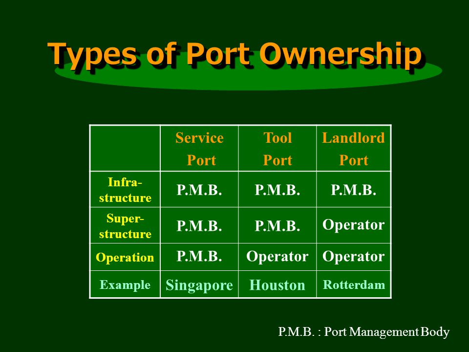 Types of Port Ownership Service Port Tool Port Landlord Port Infra- structure P.M.B.