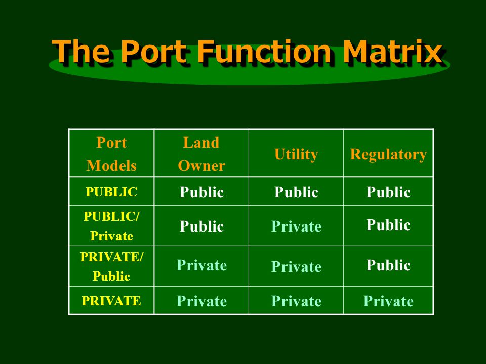 The Port Function Matrix Port Models Land Owner UtilityRegulatory PUBLIC Public PUBLIC/ Private PublicPrivatePublic PRIVATE/ Public Private Public PRIVATE Private