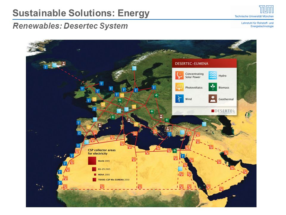 Renewables: Desertec System Sustainable Solutions: Energy