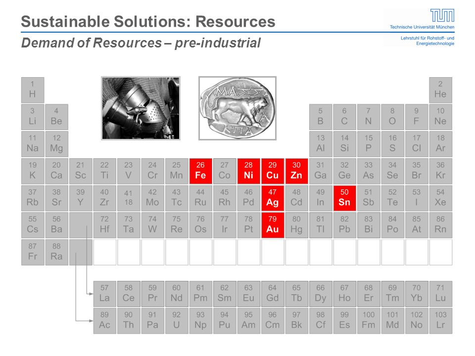 Demand of Resources – pre-industrial Sustainable Solutions: Resources
