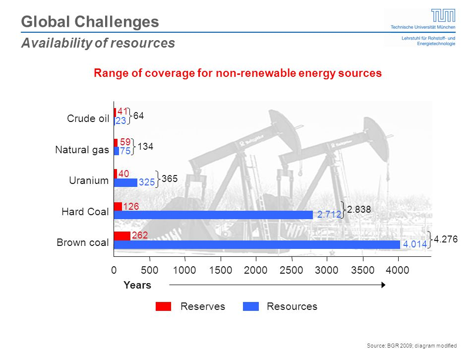 Range of coverage for non-renewable energy sources Source: BGR 2009; diagram modified Reserves Resources 05001000150020002500300035004000 Brown coal Hard Coal Uranium Natural gas Crude oil Years 41 23 75 325 2.712 4.014 59 40 126 262 64 134 365 2.838 4.276 Availability of resources Global Challenges