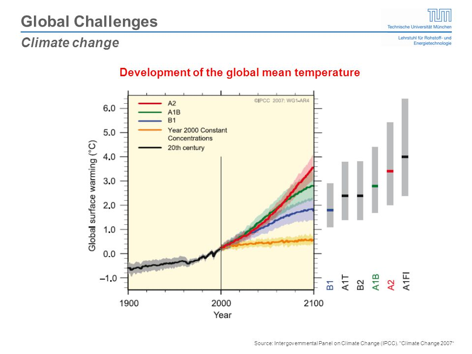 Source: Intergovernmental Panel on Climate Change (IPCC).