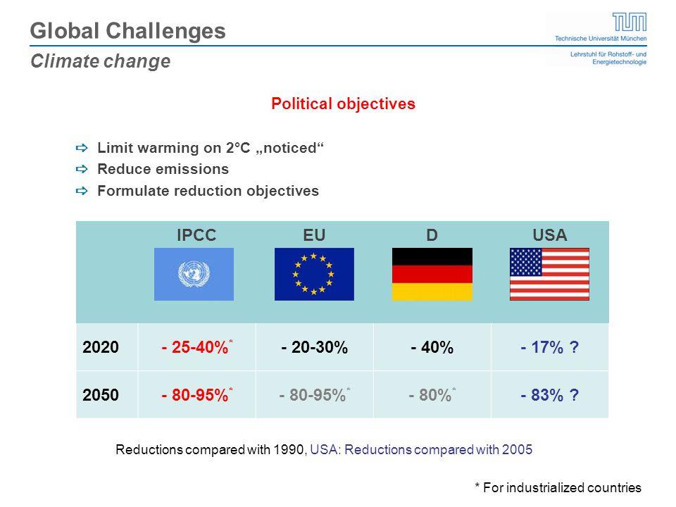 IPCCEUDUSA 2020- 25-40% * - 20-30%- 40%- 17% .2050- 80-95% * - 80% * - 83% .