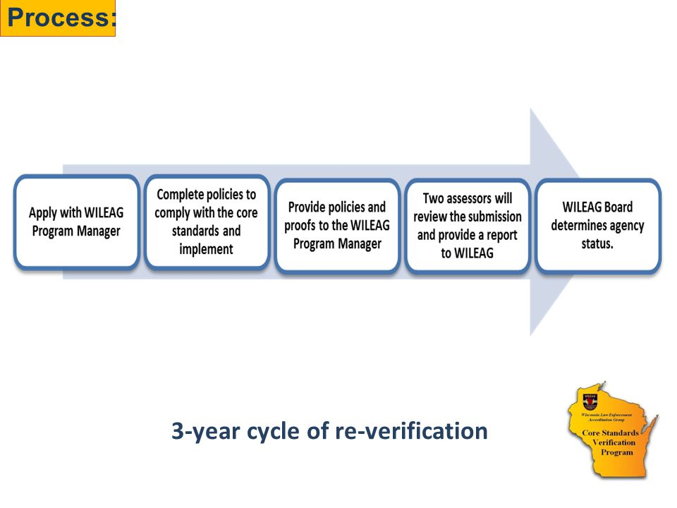 Process: 3-year cycle of re-verification