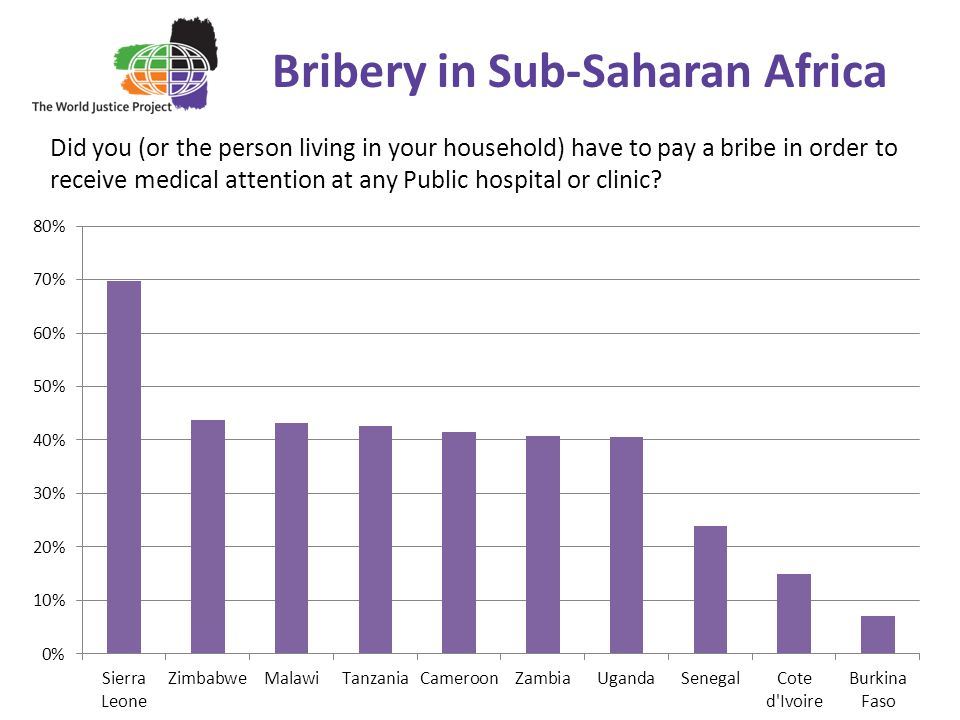 Bribery in Sub-Saharan Africa Did you (or the person living in your household) have to pay a bribe in order to receive medical attention at any Public hospital or clinic?