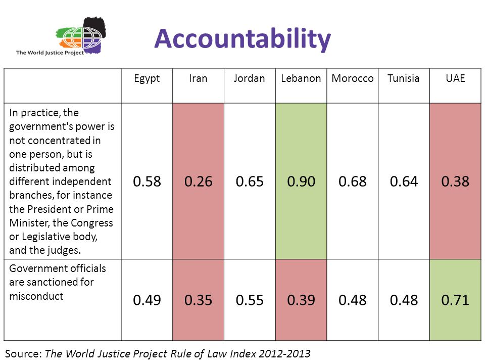Accountability EgyptIranJordanLebanonMoroccoTunisiaUAE In practice, the government s power is not concentrated in one person, but is distributed among different independent branches, for instance the President or Prime Minister, the Congress or Legislative body, and the judges.