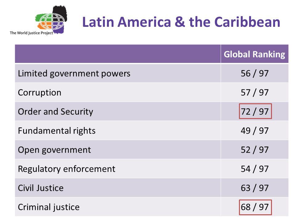 Latin America & the Caribbean Global Ranking Limited government powers56 / 97 Corruption57 / 97 Order and Security72 / 97 Fundamental rights49 / 97 Open government52 / 97 Regulatory enforcement54 / 97 Civil Justice63 / 97 Criminal justice68 / 97