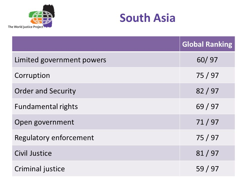 South Asia Global Ranking Limited government powers60/ 97 Corruption75 / 97 Order and Security82 / 97 Fundamental rights69 / 97 Open government71 / 97