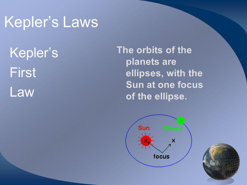 Keplers First Law The orbits of the planets are ellipses, with the Sun at one focus of the ellipse.