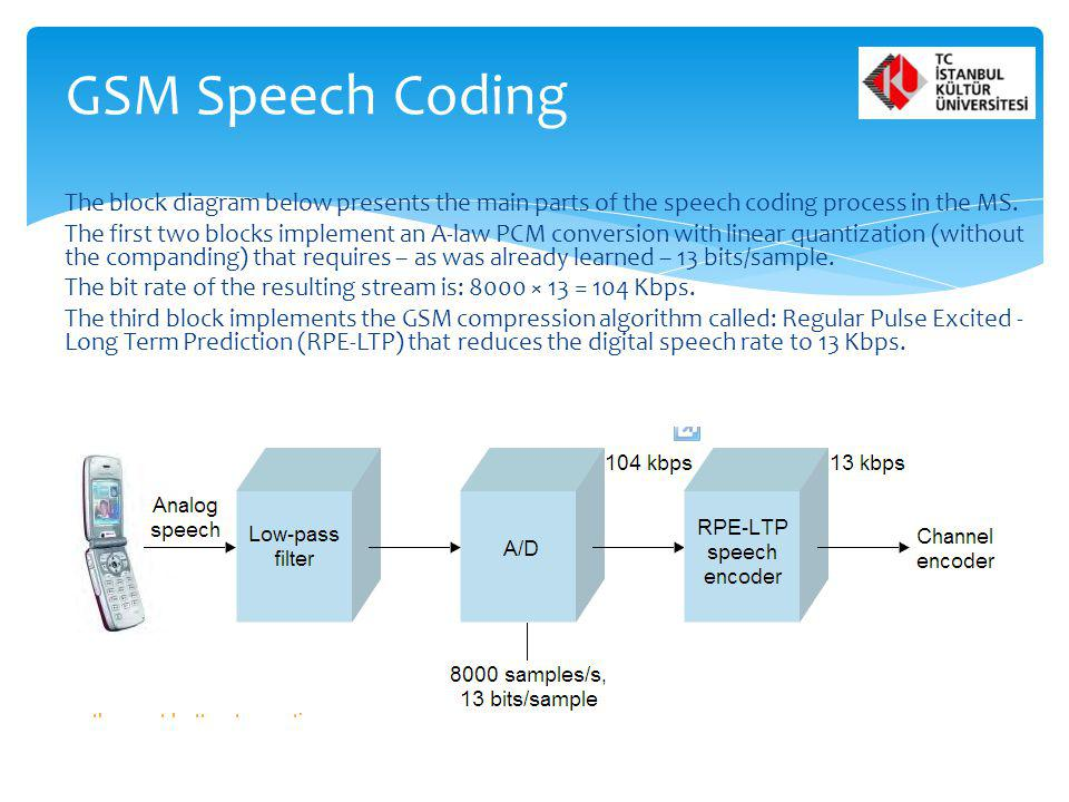The block diagram below presents the main parts of the speech coding process in the MS. The first two blocks implement an A-law PCM conversion with li