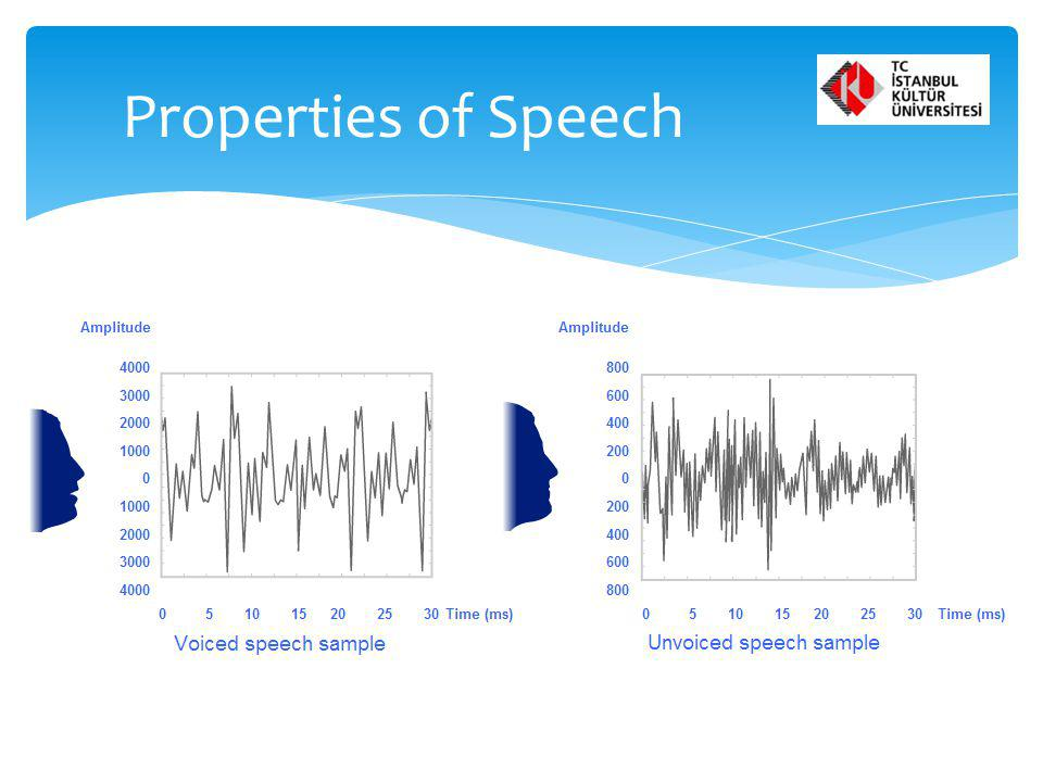 There are two types of speech sounds, voiced and unvoiced. They produce different sounds and spectra due to their differences in sound formation. Prop