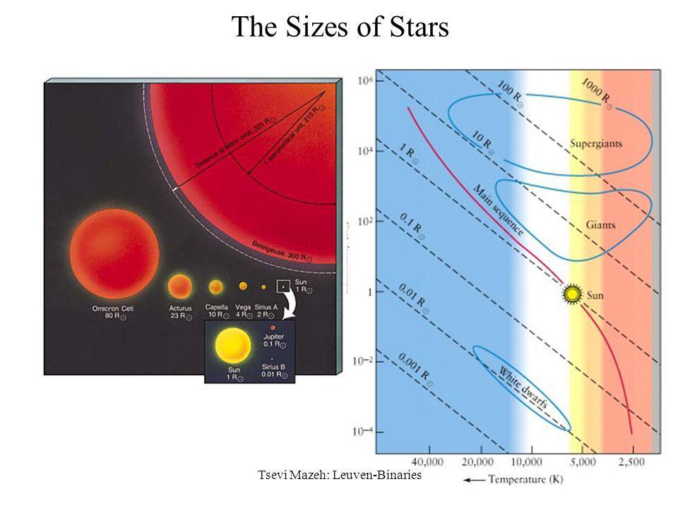 35 The H-R Diagram Tsevi Mazeh: Leuven-Binaries L = 4 R 2 T 4