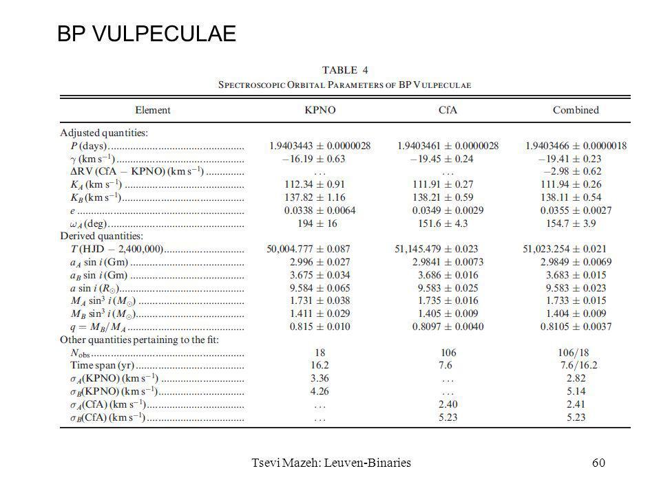 59 BP VULPECULAE Tsevi Mazeh: Leuven-Binaries