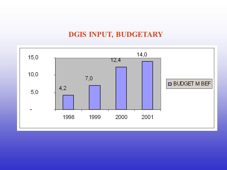 DGIS INPUT, BUDGETARY