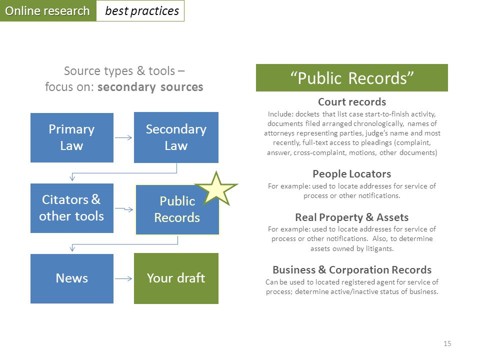 Online research best practices Primary Law Secondary Law Citators & other tools Public Records NewsYour draft Source types & tools – focus on: secondary sources Court records Include: dockets that list case start-to-finish activity, documents filed arranged chronologically, names of attorneys representing parties, judges name and most recently, full-text access to pleadings (complaint, answer, cross-complaint, motions, other documents) People Locators For example: used to locate addresses for service of process or other notifications.