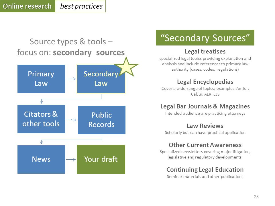 Online research best practices Primary Law Secondary Law Citators & other tools Public Records NewsYour draft Source types & tools – focus on: secondary sources Legal treatises specialized legal topics providing explanation and analysis and include references to primary law authority (cases, codes, regulations) Legal Encyclopedias Cover a wide range of topics; examples: AmJur, CalJur, ALR, CJS Legal Bar Journals & Magazines Intended audience are practicing attorneys Law Reviews Scholarly but can have practical application Other Current Awareness Specialized newsletters covering major litigation, legislative and regulatory developments.