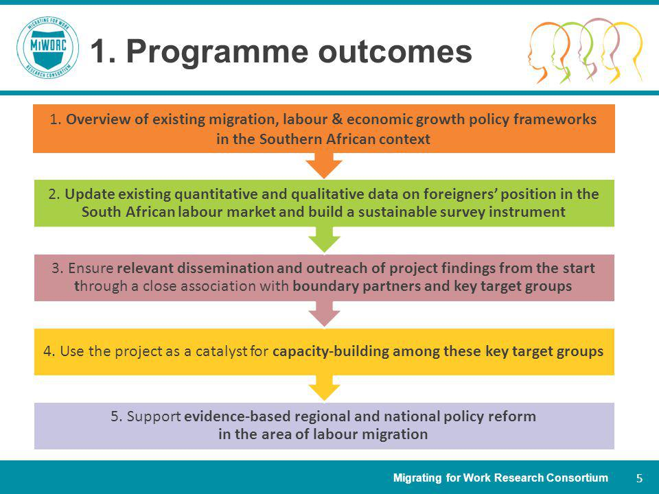 Migrating for Work Research Consortium 5 1. Programme outcomes 5.