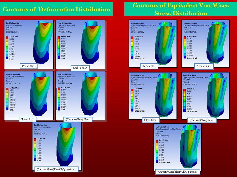 Contours of Deformation Distribution Contours of Equivalent Von Mises Stress Distribution