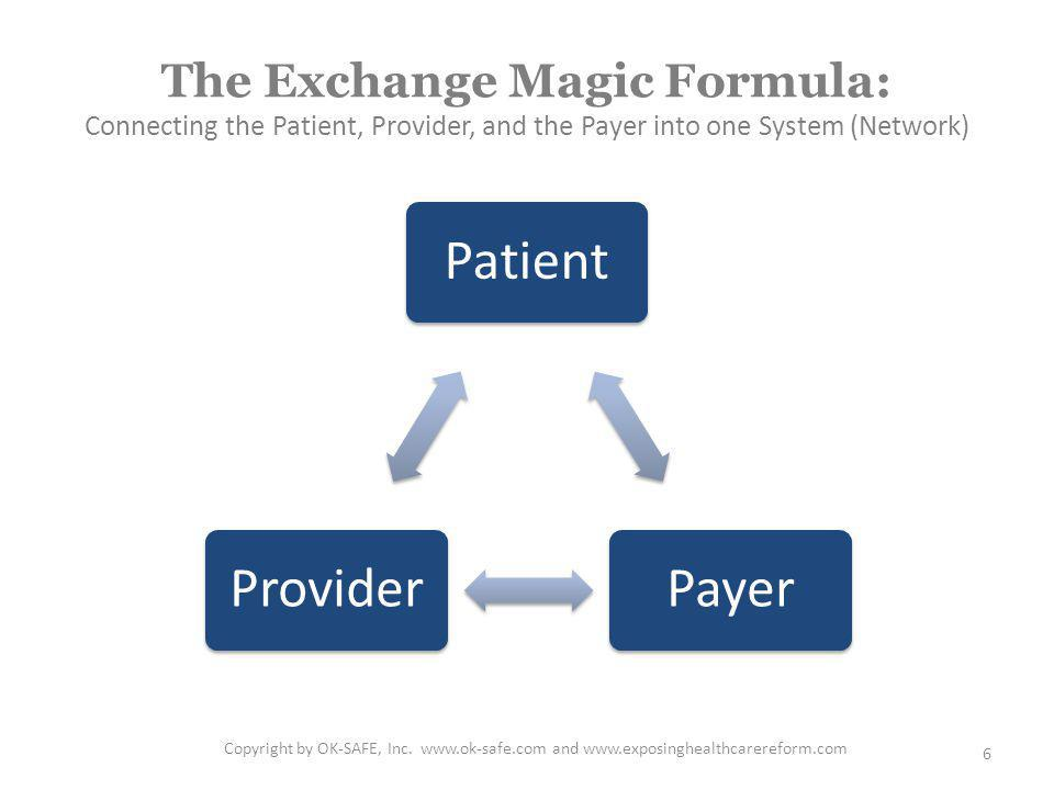 The Exchange Magic Formula: Connecting the Patient, Provider, and the Payer into one System (Network) Copyright by OK-SAFE, Inc.
