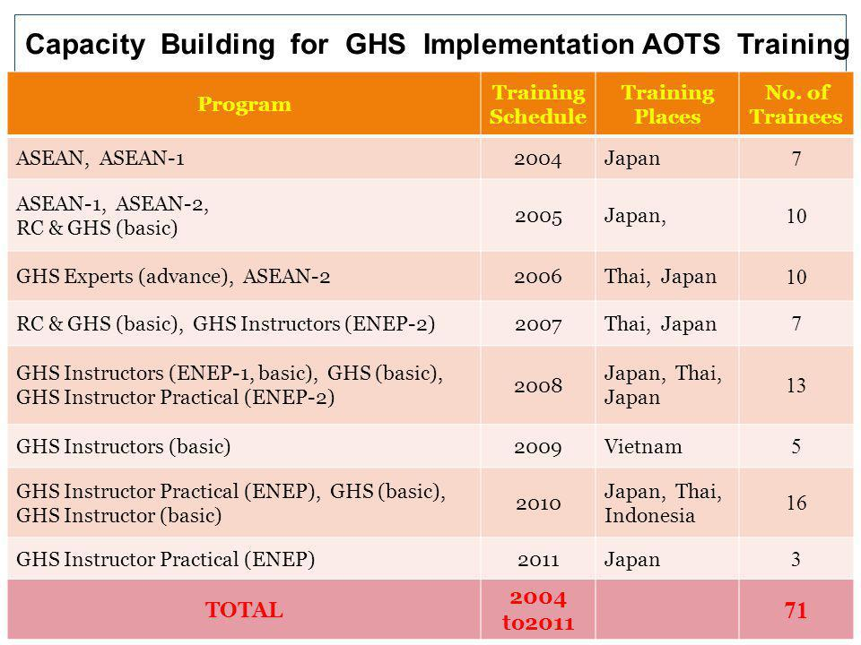 (II) GHS Implementation Activities in Myanmar Seminar and Talks on Industrial Zones grow awareness on GHS among the chemical Manufacturers, Consumers,