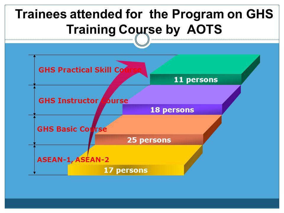 Capacity Building for GHS Implementation AOTS Training Program Training Schedule Training Places No. of Trainees ASEAN, ASEAN-12004Japan 7 ASEAN-1, AS