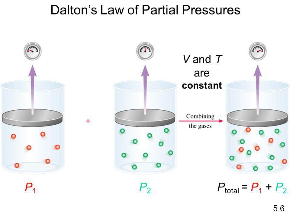 Daltons Law of Partial Pressures V and T are constant P1P1 P2P2 P total = P 1 + P 2 5.6