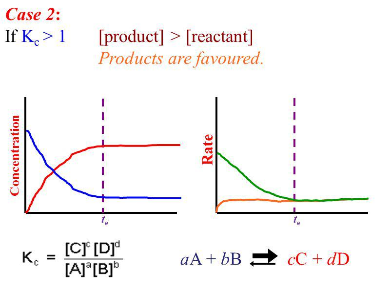 Concentration Rate Case 2: If K c > 1 [product] > [reactant] Products are favoured.