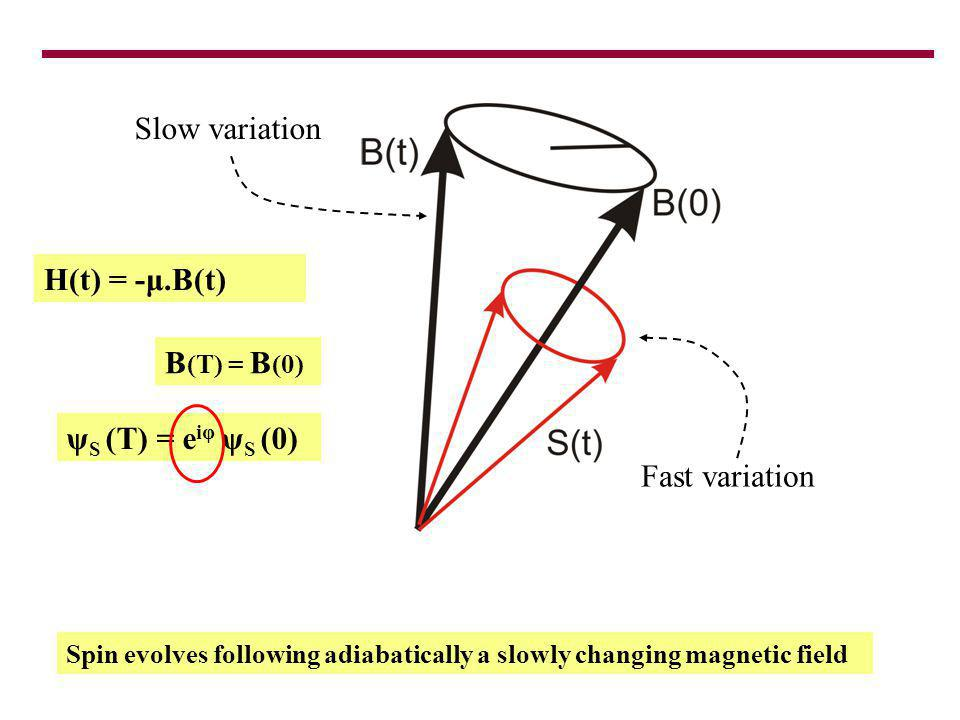 Spin evolves following adiabatically a slowly changing magnetic field B (T) = B (0) ψ S (T) = e iφ ψ S (0) Fast variation Slow variation H(t) = -μ.B(t)