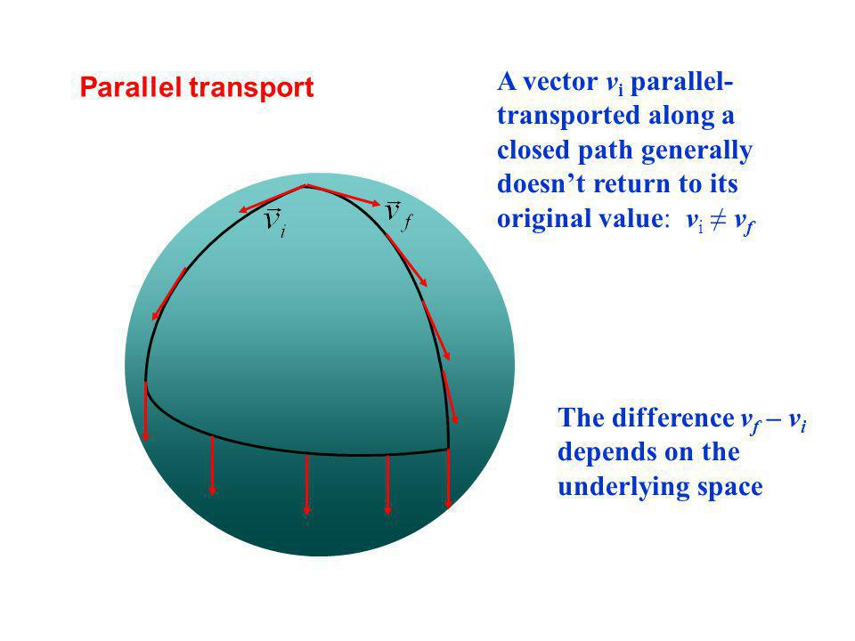 Parallel transport A vector v i parallel- transported along a closed path generally doesnt return to its original value: v i v f The difference v f – v i depends on the underlying space