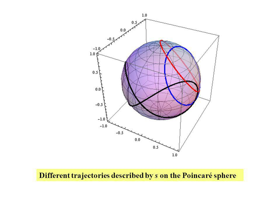 Different trajectories described by s on the Poincaré sphere
