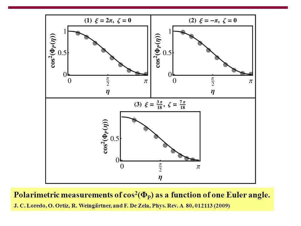 Polarimetric measurements of cos 2 (Φ P ) as a function of one Euler angle. J. C. Loredo, O. Ortíz, R. Weingärtner, and F. De Zela, Phys. Rev. A 80, 0
